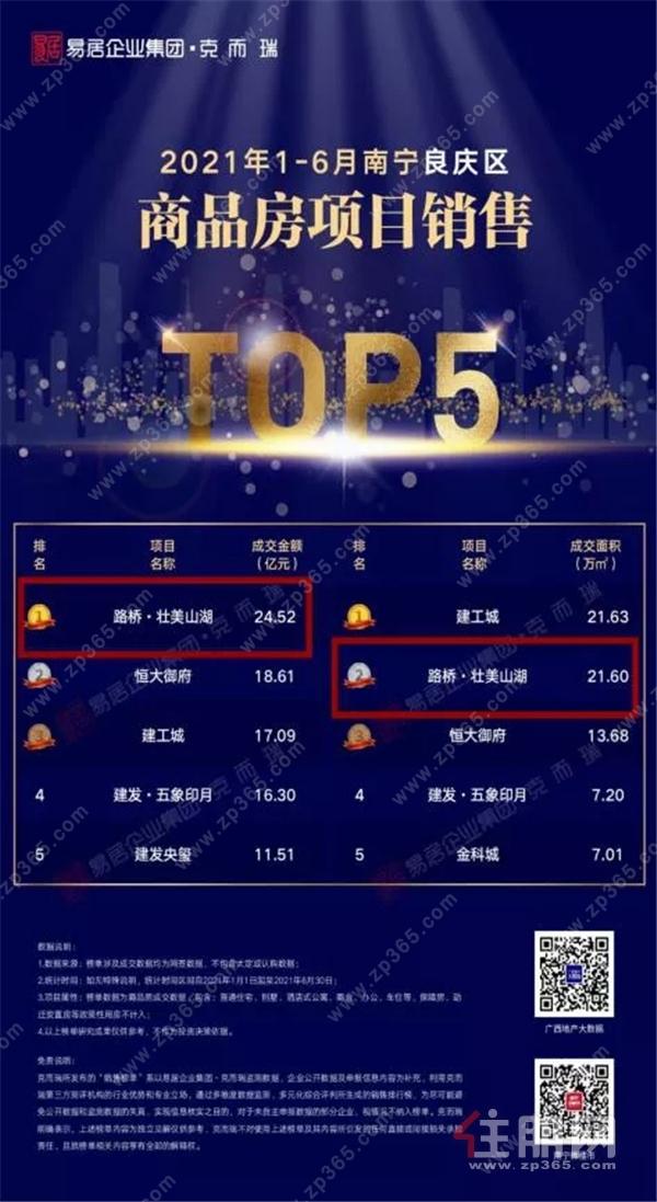 南宁商品房项目销售排名情况2.webp.jpg