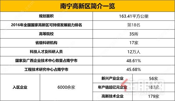 春江天越王炸五一 狂销2.19亿震南宁