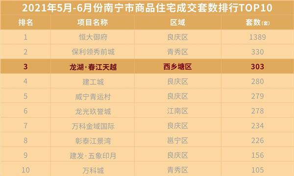 西乡塘5-6月销冠楼盘已实景呈现!