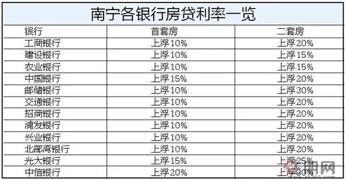 南宁各银行房贷利率一览表