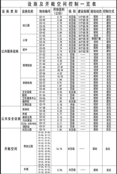 设施及开敞空间一览表